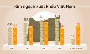 [Infographics] Những nước nào đang nhập khẩu gạo Việt nhiều nhất