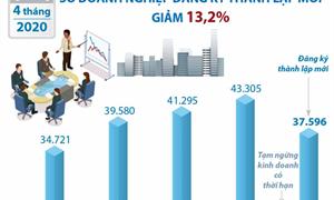 [Infographics] 4 tháng đầu năm: Số doanh nghiệp đăng ký thành lập mới giảm 13,2%