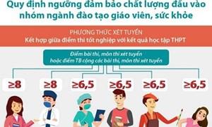 [Infographics] Quy định ngưỡng đảm bảo chất lượng đầu vào đào tạo giáo viên, sức khỏe