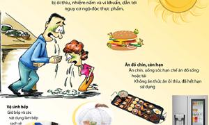 [Infographics] Ngăn ngừa ngộ độc thực phẩm mùa nắng nóng