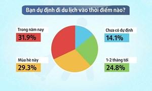 [Video] Người Việt sẵn sàng đi du lịch sau đại dịch