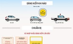 [Infographics] Những điều cần biết về đăng kiểm ôtô