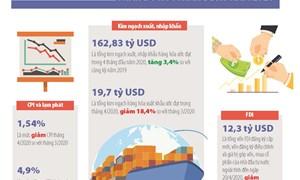 [Infographics] Số liệu kinh tế vĩ mô Việt Nam tháng 4 và 4 tháng đầu năm 2020