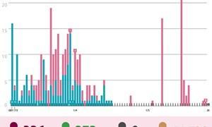 [Infographics] 40 ngày Việt Nam không có ca lây nhiễm trong cộng đồng