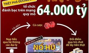 [Infographics] Đường dây đánh bạc trên mạng quy mô 64.000 tỷ hoạt động như thế nào?