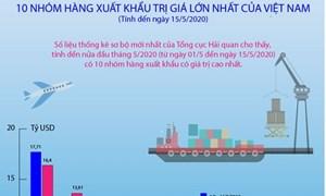 [Infographics] 10 nhóm hàng xuất khẩu trị giá lớn nhất của Việt Nam trong nửa đầu tháng 5/2020