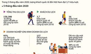 [Infographics] Tiếp sức cho các doanh nghiệp du lịch vượt qua đại dịch