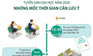 [Infographics] Tuyển sinh Đại học 2020: Những mốc thời gian cần lưu ý