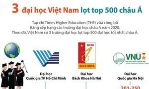 [Infographics] Ba trường đại học Việt Nam lọt top 500 đại học châu Á