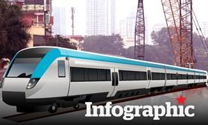 [Infographics] Chi tiết về 2 tuyến đường sắt 100 nghìn tỉ Hà Nội đề xuất xây dựng