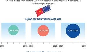 [Infographics] Dự báo tác động của EVFTA đến tăng trưởng kinh tế