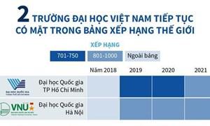 [Infographics] 2 trường đại học Việt Nam tiếp tục có mặt trong bảng xếp hạng thế giới