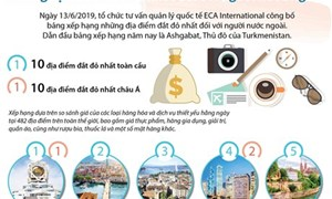 [Infographics] Những địa điểm đắt đỏ nhất đối với người nước ngoài