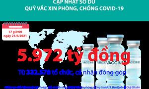 [Infographics] Quỹ Vắc xin phòng, chống Covid-19 đã tiếp nhận ủng hộ 5.972 tỷ đồng