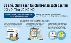 [Infographics] Cơ chế chính sách tài chính - ngân sách đặc thù đối với Thủ đô Hà Nội