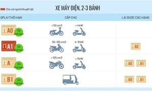 [Infographic] Các hạng bằng lái xe mới trong Dự thảo Luật Giao thông đường bộ
