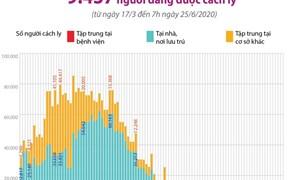 [Infographics] 9.437 người tiếp xúc gần, nhập cảnh từ vùng dịch đang được cách ly