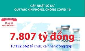 [Infographics] 7.807 tỷ đồng ủng hộ cho Quỹ Vắc xin phòng, chống Covid-19