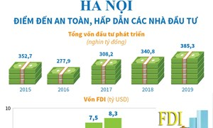 [Infographics] Hà Nội - điểm đến an toàn, hấp dẫn các nhà đầu tư