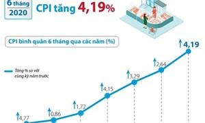 [Infographics] CPI bình quân 6 tháng đầu năm tăng 4,19%