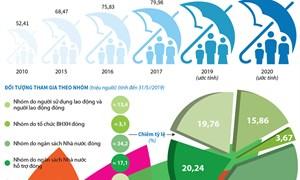 [Infographics] Bảo hiểm y tế vì sức khỏe toàn dân
