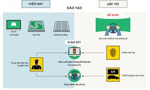 [Infographics] Những điểm mới trong đào tạo, sát hạch giấy phép lái xe