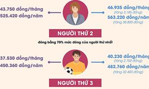 [Infographics] Từ ngày 1/7 tăng phí đóng bảo hiểm y tế