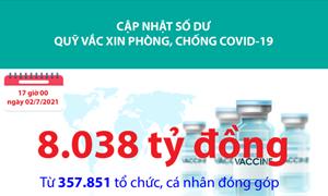 [Infographics] Quỹ Vắc xin phòng, chống Covid-19 đã tiếp nhận ủng hộ 8.038 tỷ đồng