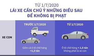[Infographics] Từ 1/7 lái xe cần chú ý những điều sau để không bị phạt