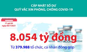 [Infographics] Quỹ Vắc xin phòng, chống Covid-19 đã tiếp nhận ủng hộ 8.054 tỷ đồng