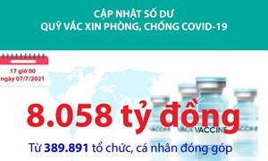 [Infographics] Quỹ Vắc xin phòng, chống Covid-19 đã tiếp nhận ủng hộ 8.058 tỷ đồng