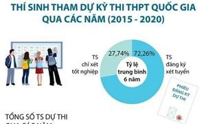 [Infographic] Thí sinh tham dự kỳ thi tốt nghiệp trung học phổ thông qua các năm từ 2015-2020