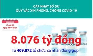 [Infographics] Quỹ Vắc xin phòng, chống Covid-19 đã tiếp nhận ủng hộ 8.076 tỷ đồng