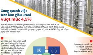 [Infographics] Xung quanh việc Iran làm giàu urani vượt mức 4,5%