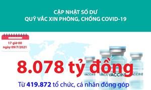 [Infographics] Quỹ Vắc xin phòng, chống Covid-19 đã tiếp nhận ủng hộ 8.078 tỷ đồng