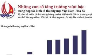 [Infographics] Những con số ấn tượng trong hợp tác thương mại Việt Nam-Hoa Kỳ
