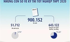 [Infographic] Những con số về kỳ thi tốt nghiệp trung học phổ thông 2020