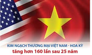 [Infographics] Kim ngạch thương mại Việt Nam - Hoa Kỳ tăng hơn 160 lần sau 25 năm