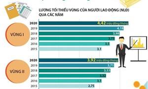 [Infographics] Lương tối thiểu vùng năm 2020: