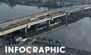 [Infographics] 23 cây cầu hoàn thành với tiến độ kỷ lục