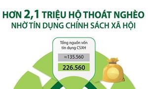 [Infographics] Hơn 2,1 triệu hộ thoát nghèo nhờ tín dụng chính sách xã hội