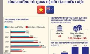 [Infographics] Việt Nam-New Zealand cùng hướng tới quan hệ Đối tác chiến lược