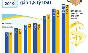[Infographics] Cả nước xuất siêu gần 1,8 tỷ USD trong 7 tháng