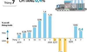 [Infographics] Chỉ số giá tiêu dùng tháng Bảy tăng 0,4%