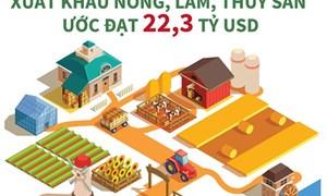[Infographics] 7 tháng năm 2020: Xuất khẩu nông, lâm, thủy sản ước đạt 22,3 tỷ USD