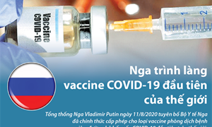[Infographics] Nga trình làng vắcxin Covid-19 đầu tiên trên thế giới