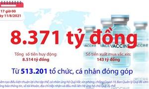 [Infographics] Quỹ Vắc xin phòng, chống COVID-19 đã tiếp nhận ủng hộ 8.514 tỷ đồng