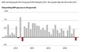 [Infographics] Kinh tế Anh lần đầu sụt giảm trong 7 năm qua