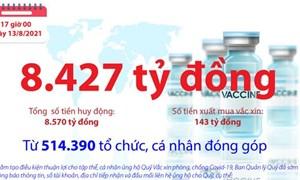 [Infographics] Quỹ Vắc xin phòng, chống COVID-19 còn dư 8.427 tỷ đồng