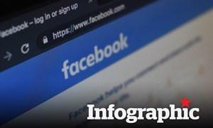 [Infographics] 9 nhóm hành vi sẽ bị phạt nặng mà người dùng Facebook cần biết